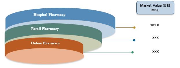 U.S. Sucralfate  | Coherent Market Insights