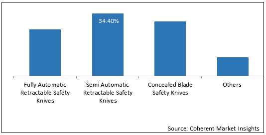 Safety Knives    Coherent Market Insights