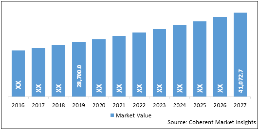 Pulmonary Drug Delivery Systems  | Coherent Market Insights