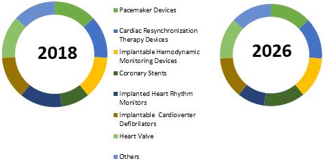Cardiac Implants    Coherent Market Insights