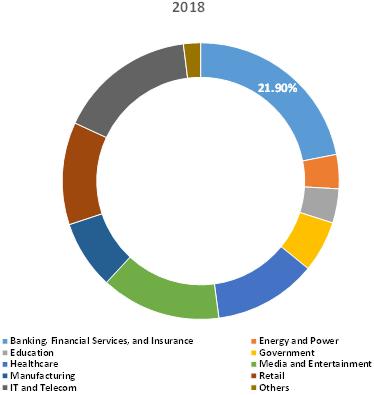Business Intelligence & Analytics  | Coherent Market Insights