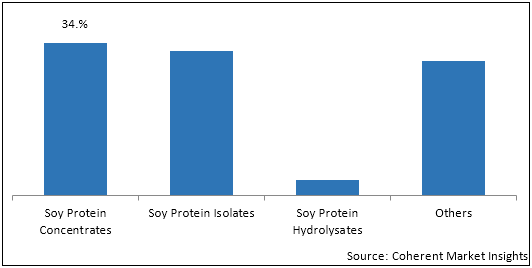 Soy and Milk Protein Ingredients  | Coherent Market Insights