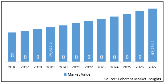Interventional Cardiology Devices  | Coherent Market Insights