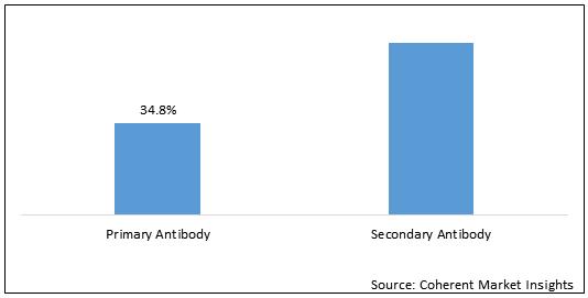 Polyclonal Antibody  | Coherent Market Insights