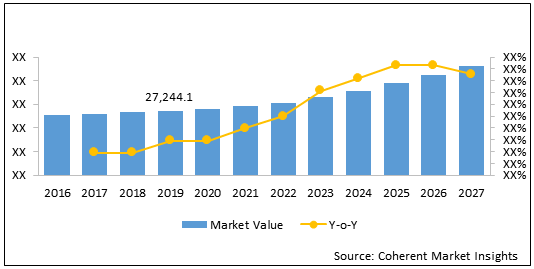 Cancer Supportive Care Products    Coherent Market Insights