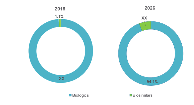 U.S. Non-oncology Biopharmaceuticals  | Coherent Market Insights
