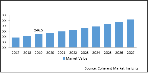 Pro AV  | Coherent Market Insights