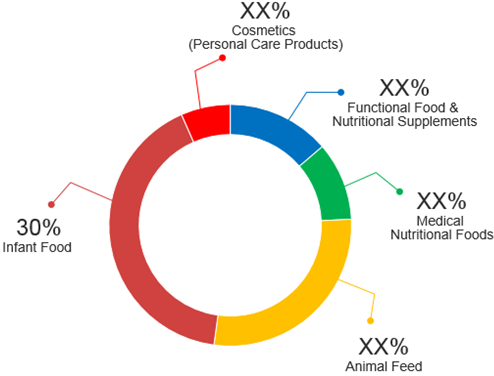 Colostrum  | Coherent Market Insights