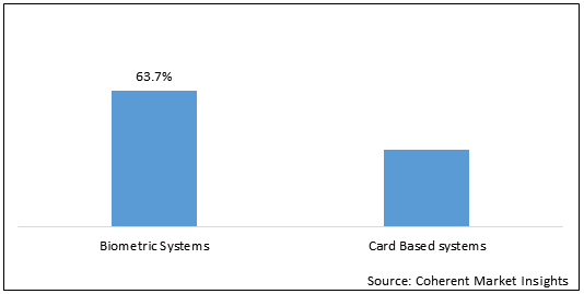 Electronic Access Control Systems  | Coherent Market Insights
