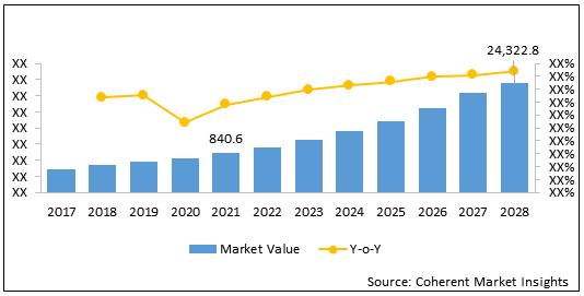Robotaxi  | Coherent Market Insights