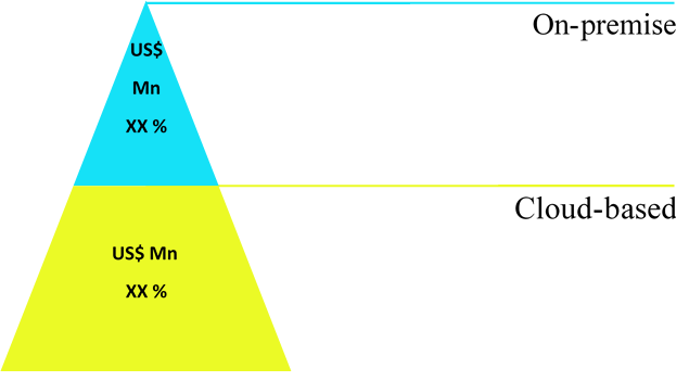 Compensation Software  | Coherent Market Insights