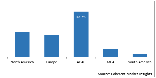 Water Purifier    Coherent Market Insights