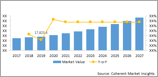 Connected Game Console    Coherent Market Insights