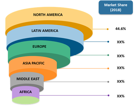 Blood Processing Devices and Consumables  | Coherent Market Insights