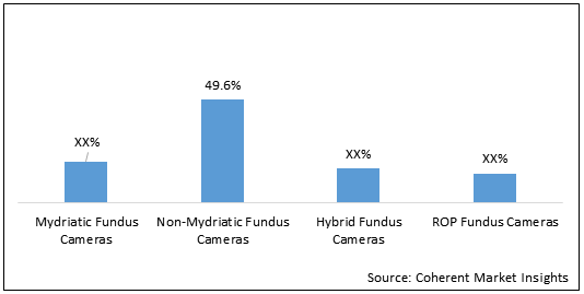 Fundus Camera  | Coherent Market Insights