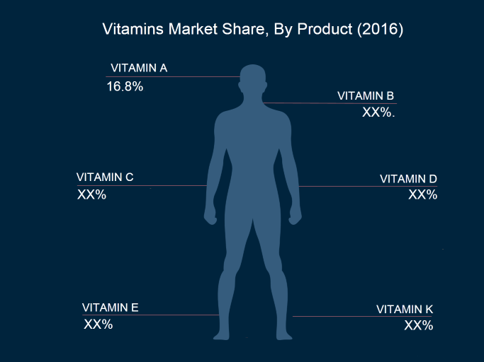 vitamins market