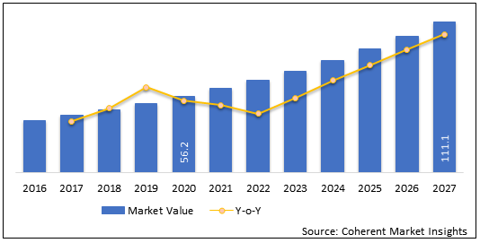 Bone Tumor Ablation Devices  | Coherent Market Insights