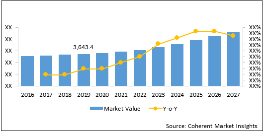 Enteric Disease Testing  | Coherent Market Insights