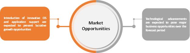 Tablet  | Coherent Market Insights