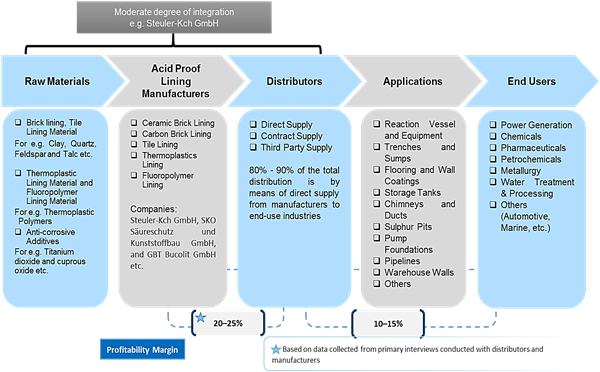 Germany Acid Proof Lining    Coherent Market Insights