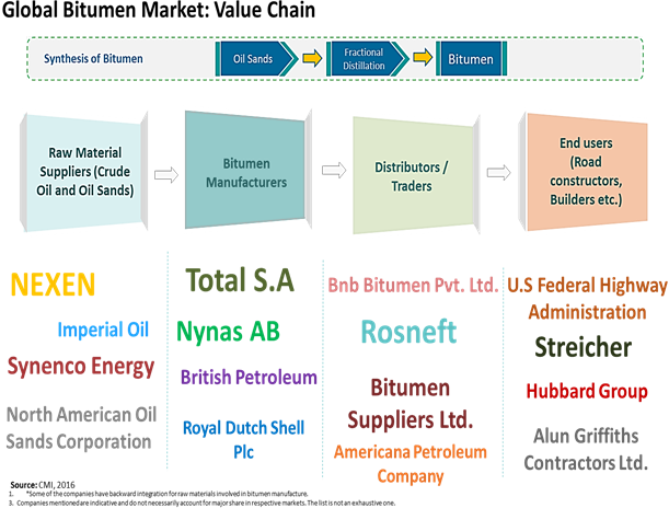 Bitumen  | Coherent Market Insights