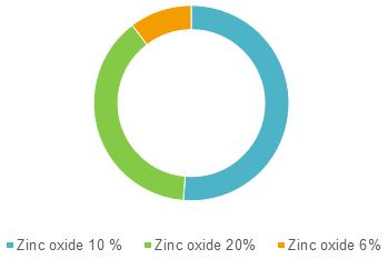 Zinc Paste Bandage  | Coherent Market Insights