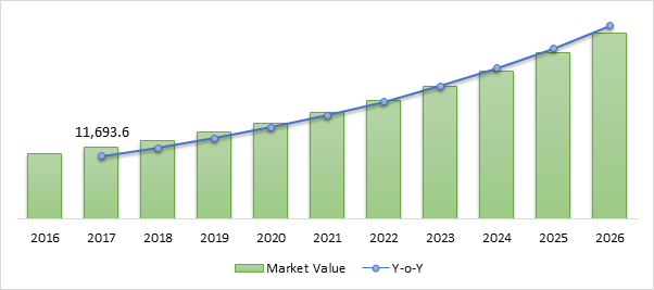 Angiotensin Converting Enzymes (ACE) Inhibitors  | Coherent Market Insights