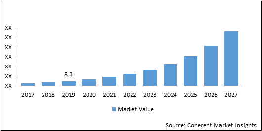 Network Access Control    Coherent Market Insights