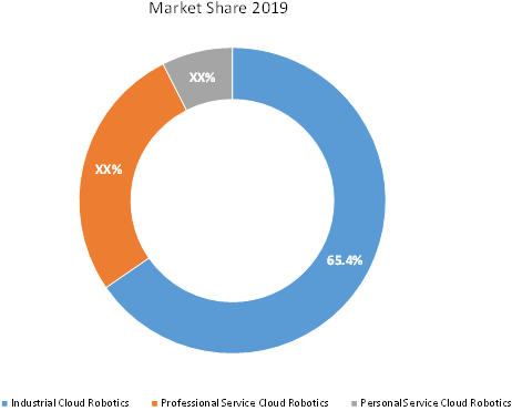 Cloud robotics  | Coherent Market Insights