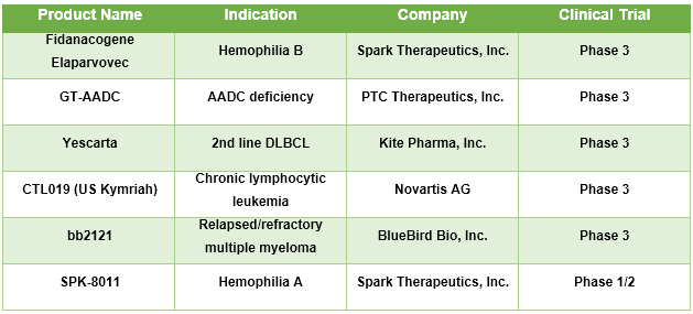 Gene Therapy for Rare Disease  | Coherent Market Insights