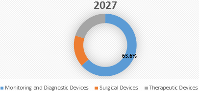 Medical Micro-Electro Mechanical Systems (MEMS)  | Coherent Market Insights