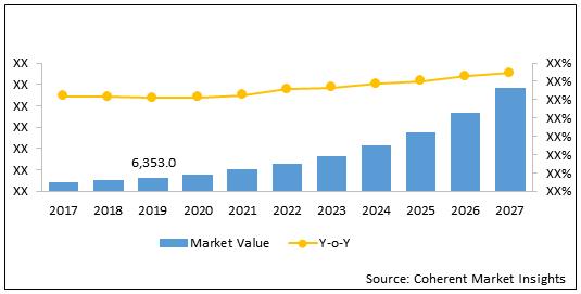 Platform as a Service (PaaS)  | Coherent Market Insights