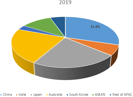 Asian Breast Implants  | Coherent Market Insights