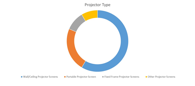 Projector Screen  | Coherent Market Insights