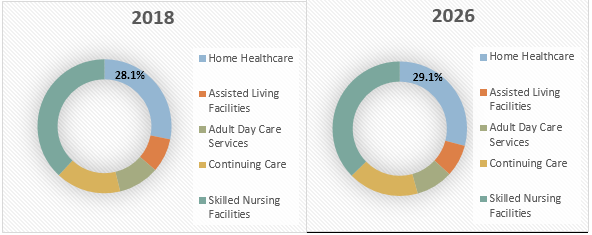Geriatric Care Services  | Coherent Market Insights