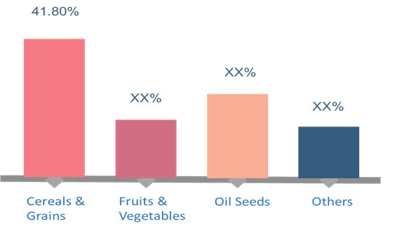 Complex Fertilizers  | Coherent Market Insights