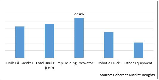 Smart Mining  | Coherent Market Insights