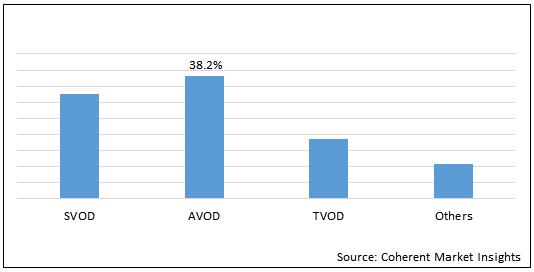 OTT Content  | Coherent Market Insights