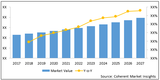Thrombectomy Devices    Coherent Market Insights