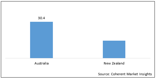 Australia and New Zealand Cleanroom Gloves    Coherent Market Insights