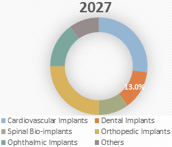 Bio-implants  | Coherent Market Insights
