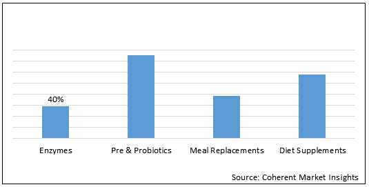 Health Supplementary Foods OEM and ODM  | Coherent Market Insights