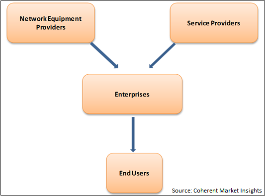Software Defined Networking  | Coherent Market Insights