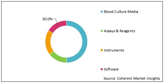 Sepsis Diagnostics    Coherent Market Insights