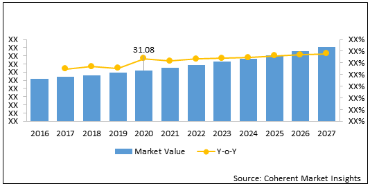 Latin America Oncology Device  | Coherent Market Insights
