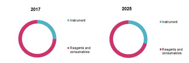 polymerase chain reaction market