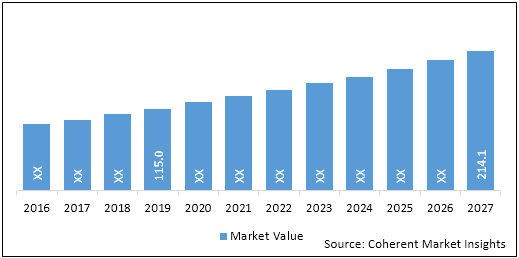 Drug-Device Combination Products  | Coherent Market Insights