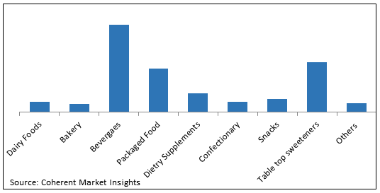 Stevia  | Coherent Market Insights