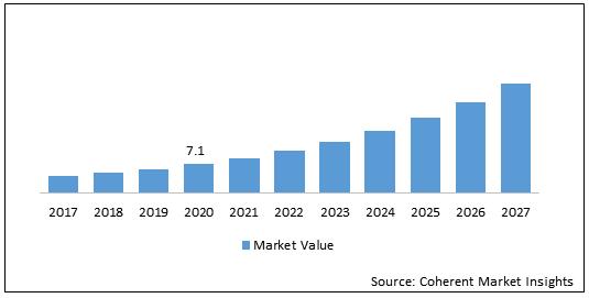 Retail Robots  | Coherent Market Insights