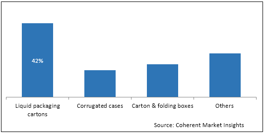 Paper Packaging  | Coherent Market Insights